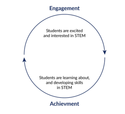 stem toolkit