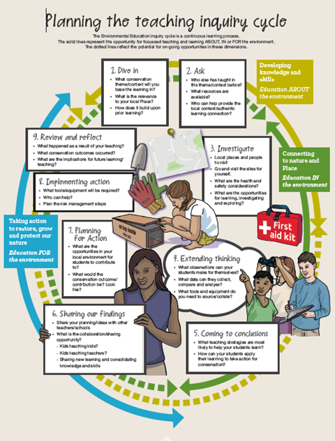 Integrated inquiry learning cycle