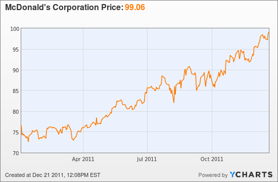 McDonald's Corporation Stock Chart