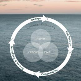 Circular Economy - GECA Submission