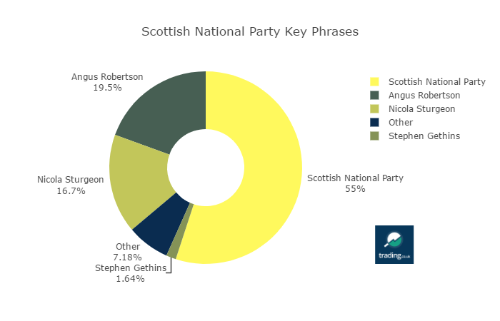 Scottish National Party Mentions by Key Phrase